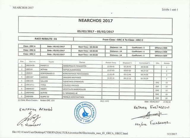apotelesmata nearxos 2017