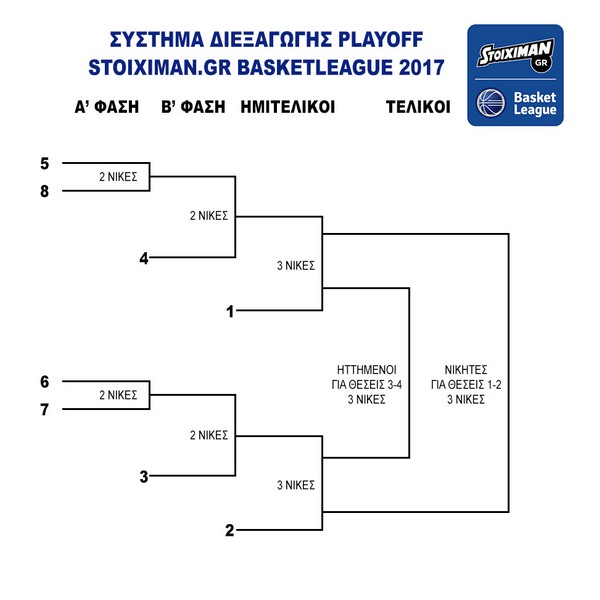 Play off 2016 2017